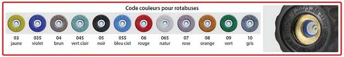 Calibre des rotabuse